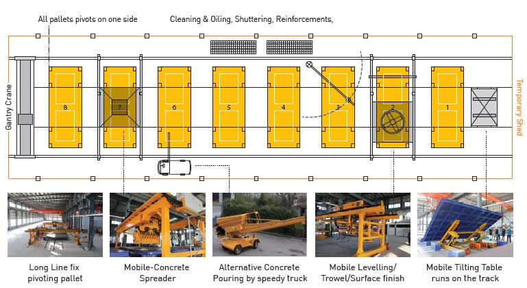 In Line Fix Pallet With Mobile Tilting Indiaprecast