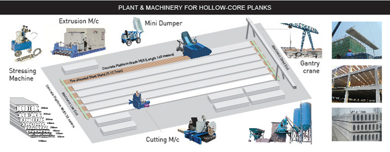 Plant And Machinery For Precast Concrete Hollow Core Slab
